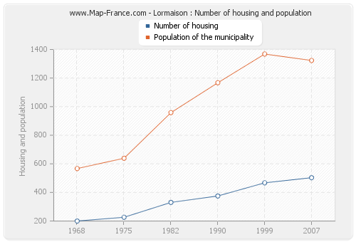 Lormaison : Number of housing and population