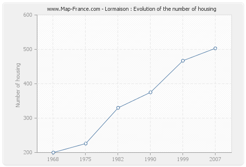 Lormaison : Evolution of the number of housing