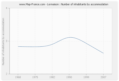 Lormaison : Number of inhabitants by accommodation