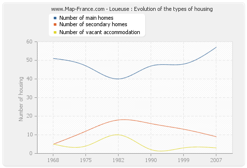 Loueuse : Evolution of the types of housing