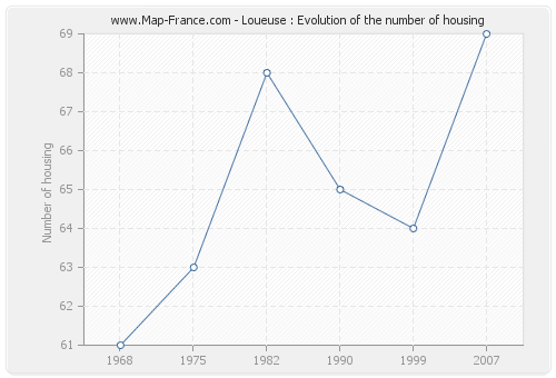 Loueuse : Evolution of the number of housing