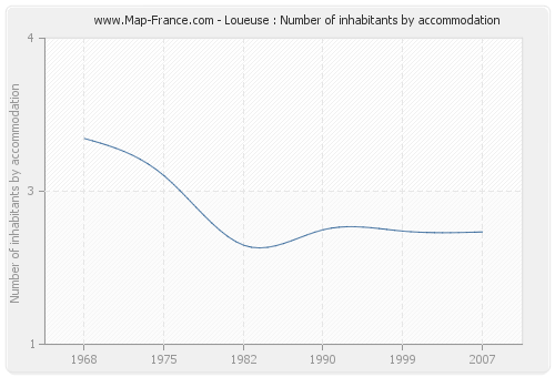 Loueuse : Number of inhabitants by accommodation