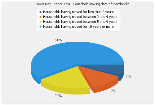 Household moving date of Maimbeville
