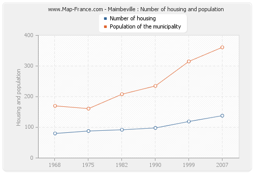 Maimbeville : Number of housing and population