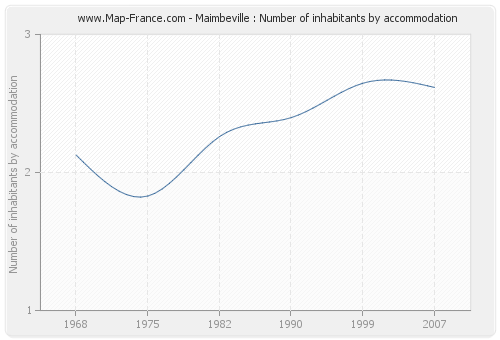Maimbeville : Number of inhabitants by accommodation