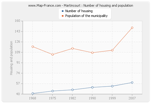 Martincourt : Number of housing and population