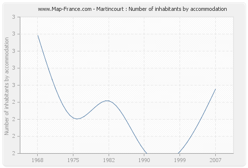 Martincourt : Number of inhabitants by accommodation