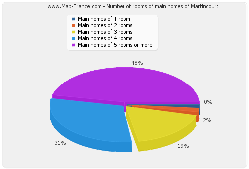 Number of rooms of main homes of Martincourt