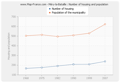 Méry-la-Bataille : Number of housing and population