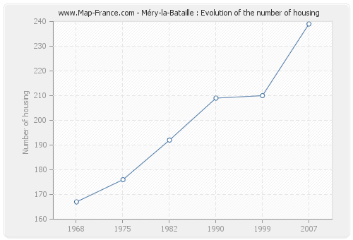 Méry-la-Bataille : Evolution of the number of housing