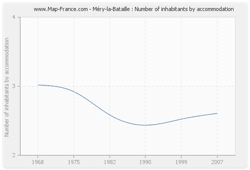Méry-la-Bataille : Number of inhabitants by accommodation