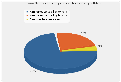 Type of main homes of Méry-la-Bataille