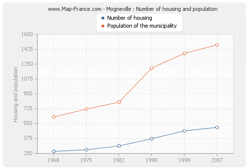 Mogneville : Number of housing and population