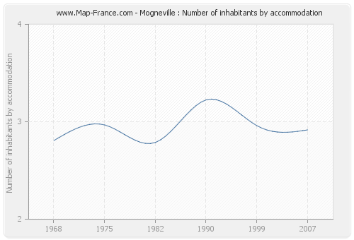 Mogneville : Number of inhabitants by accommodation