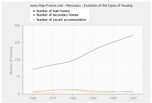Monceaux : Evolution of the types of housing