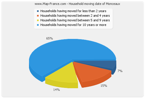 Household moving date of Monceaux