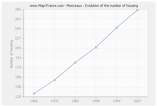 Monceaux : Evolution of the number of housing