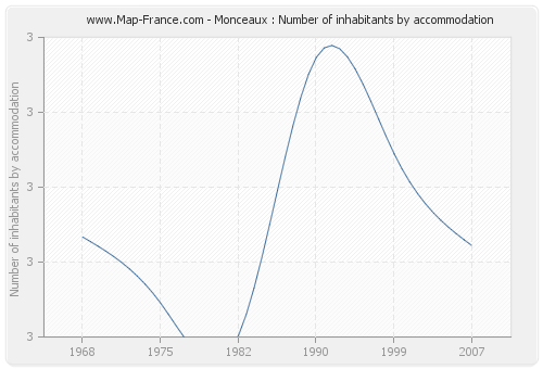 Monceaux : Number of inhabitants by accommodation
