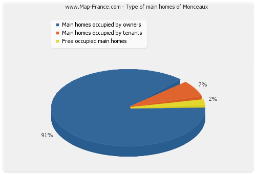 Type of main homes of Monceaux