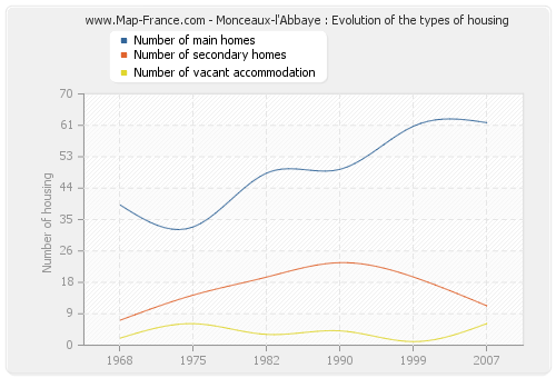 Monceaux-l'Abbaye : Evolution of the types of housing