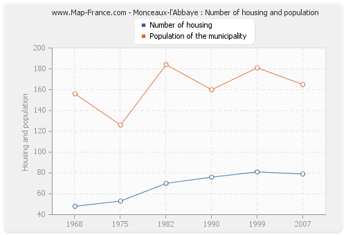Monceaux-l'Abbaye : Number of housing and population