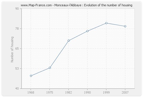 Monceaux-l'Abbaye : Evolution of the number of housing