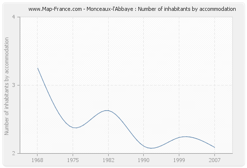 Monceaux-l'Abbaye : Number of inhabitants by accommodation