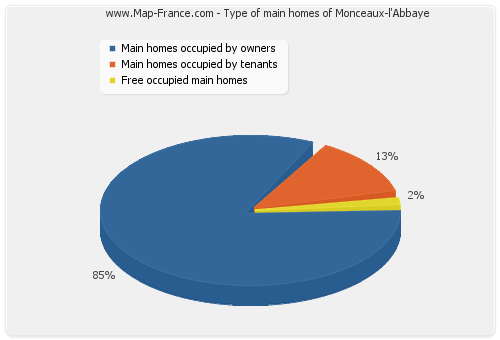 Type of main homes of Monceaux-l'Abbaye