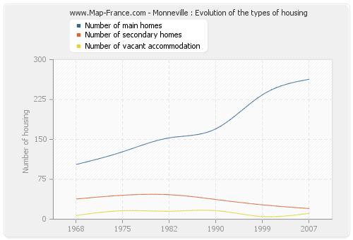 Monneville : Evolution of the types of housing