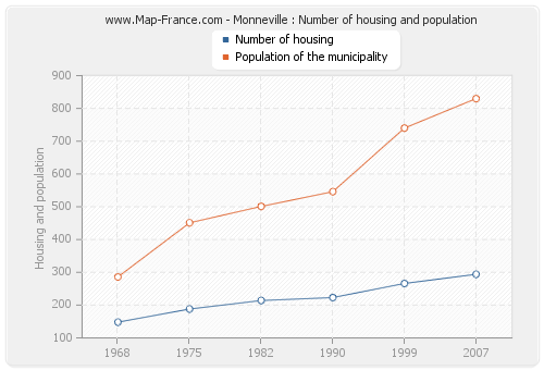 Monneville : Number of housing and population