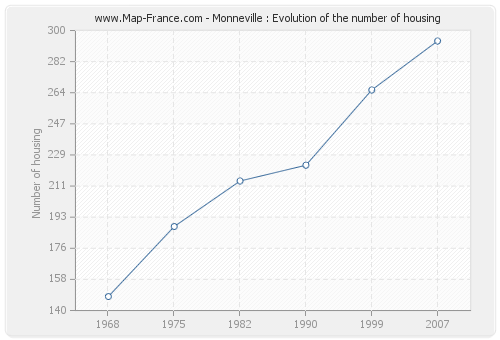 Monneville : Evolution of the number of housing