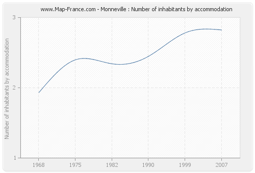 Monneville : Number of inhabitants by accommodation