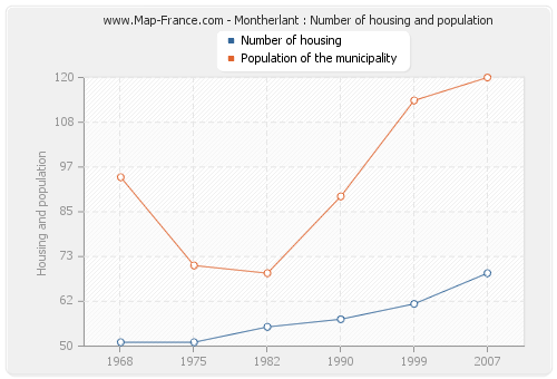 Montherlant : Number of housing and population
