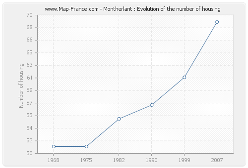 Montherlant : Evolution of the number of housing