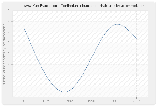 Montherlant : Number of inhabitants by accommodation