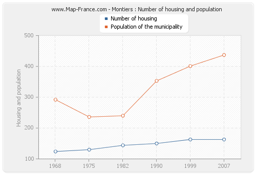 Montiers : Number of housing and population