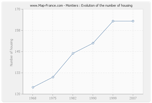 Montiers : Evolution of the number of housing