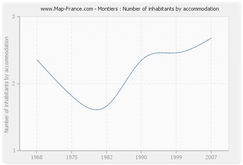 Montiers : Number of inhabitants by accommodation