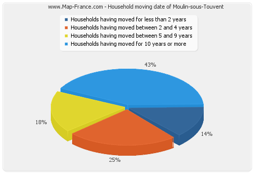 Household moving date of Moulin-sous-Touvent