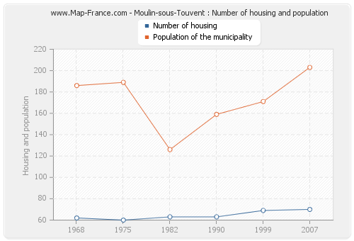 Moulin-sous-Touvent : Number of housing and population