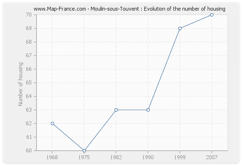 Moulin-sous-Touvent : Evolution of the number of housing