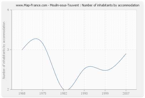 Moulin-sous-Touvent : Number of inhabitants by accommodation