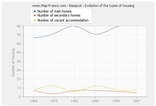 Nampcel : Evolution of the types of housing