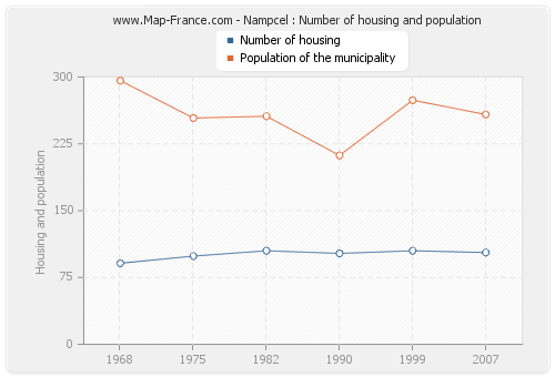 Nampcel : Number of housing and population