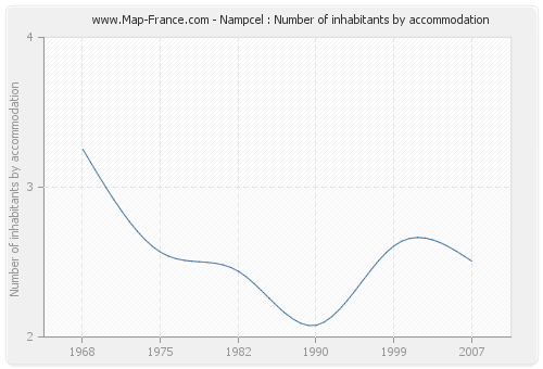 Nampcel : Number of inhabitants by accommodation