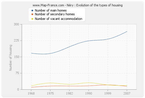 Néry : Evolution of the types of housing