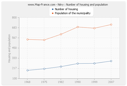 Néry : Number of housing and population