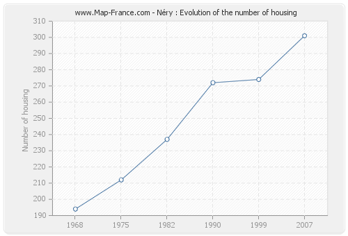 Néry : Evolution of the number of housing