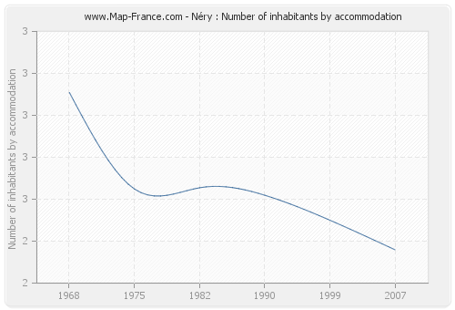 Néry : Number of inhabitants by accommodation
