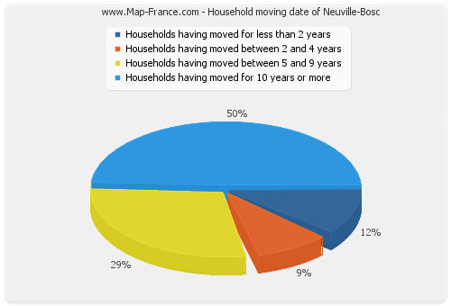 Household moving date of Neuville-Bosc